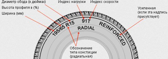можно ли одеть резину 245 на 265 диск сохнет